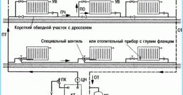 Projektowanie prywatnego systemu ogrzewania domu